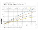 Гидравлическая помпа для дноуглубления BELL100